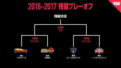 B1生き残りへ、残留プレーオフ1回戦は富山vs仙台、秋田vs横浜の2カード