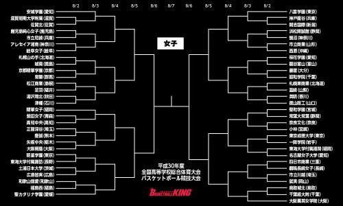 インハイ女子1回戦、アレセイア湘南vs岐阜女子など27試合…安城学園は第1シードに