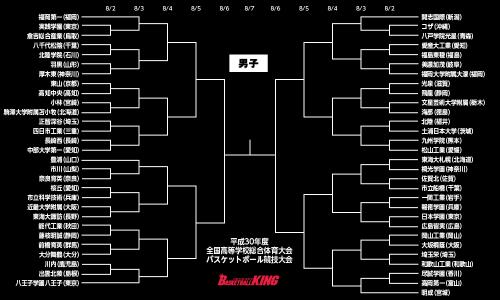 インハイ男子組み合わせ、福岡第一が第1シードを獲得…福大大濠は初戦で美濃加茂と激突