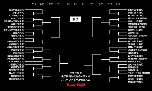 【インハイ女子展望】優勝候補筆頭は連覇を狙う桜花学園、初出場のれいめいは全国初勝利なるか
