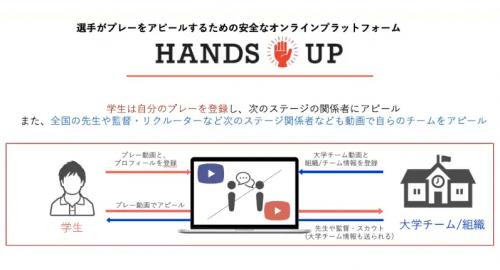 一般社団法人「スポーツを止めるな」が学生が自らをアピールするプラットフォーム「Hands up」をリリース